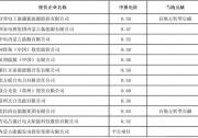 包头投资商已确定,12家光伏企业入选公示名单