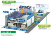 市场爆发在即 分布式电站运维出路何在?