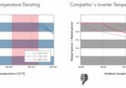 信赖背后:高质量光伏逆变器值得选用的四大原因