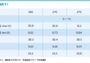 光伏组件参数解读和逆变器配比