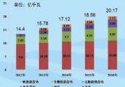 水规总院发布《2016中国可再生能源发展报告》:光伏发电增长迅速