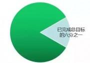 国家权威预测,中国未来6万亿度电靠分布式,户户安装光伏将成标配!