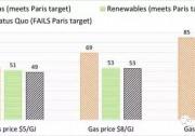 澳大利亚:兑现巴黎协议减排承诺其实并无额外成本