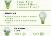 国家能源局将完善可再生能源优先发电制度 应对弃风弃光