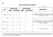 【正式文件】三类地区补贴0.55-0.75元 分布式0.37元 2018年光伏发电项目价格政策的通知