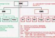 浅谈逆变器的EMC