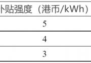 香港出台土豪度电补贴:3~5港元/kWh