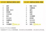 2018上半年组件出货量统计丨晶科、天合、协鑫、中利腾晖等名列全球前十!