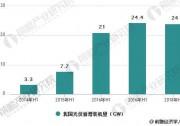 光伏行业发展现状分析 上半年市场总体呈现六大特点