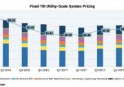 2018年Q1美国光伏装机2.5GW 预计全年新增10.8GW
