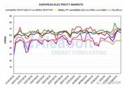 欧洲电力市场现货价格大涨的背后