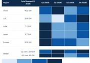 2018全球光伏市场展望:年底组件价格降幅为29%-36%,需求降至85.2GW