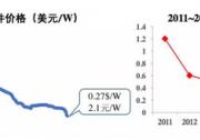 平价上网:光伏度电成本未来有多大的下降空间?