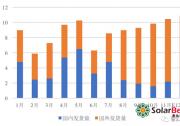 2018年海外新增约70GW,明年会更好!