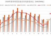 """库布奇实证:""""单晶PERC双面组件+跟踪支架""""2018全年发电增益达24.5%"""