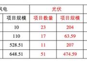 11GW,黑陕豫3省平价上网项目详细清单!