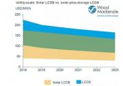 目前亚太地区光伏储能项目成本约0.92元/Wh 5年内再降23%