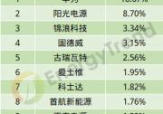 华为、阳光、锦浪持续领跑前三!2019年上半年中国逆变器出口数据出炉