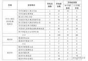 四川遂宁规划2030年建充换电站1千多座、充电桩5万多台