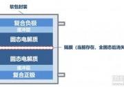 诺奖化学奖让锂电池走上神坛 大企业已抢占固态锂电池风口!