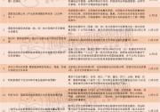 """2019年底迎来""""小阳春"""" 11月光伏利好政策密集出台"""
