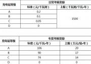 运营奖励政策力促北京公共充电设施优化发展