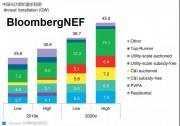 BNEF市场展望 | 2020年中国光伏市场有望迎来复苏