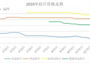 清风徐来,柳暗花明——中国光伏市场复苏在即