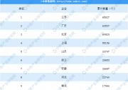 2020年2月全国31省市充电桩数量TOP10排名