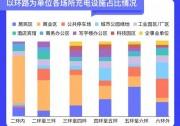 北京充电设施超20万个,其中私人充电桩15.34万个
