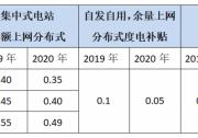 补贴落地丨2020年分布式光伏如何干?