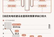 充电产业系统性推进:新增60万台,今年资金投入或超100亿
