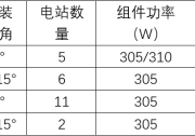 分布式大数据:隆基双面组件多发电达16.7%