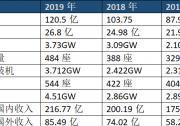 正泰新能源去年收入120.5亿,出货3.73GW且2年内上扬77%