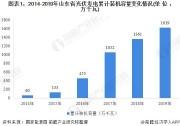 2020年山东省光伏发电行业市场现状与发展前景分析 全国龙头地位稳固