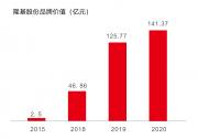 品牌日丨隆基品牌价值再创141.37亿新高