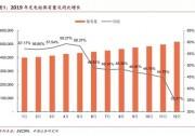 充电桩:能源汽车规模化的发展全国充电设施增12.9万台