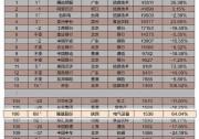 """跃居第106位,隆基股份排名再刷""""中国市值500强榜单""""新高!"""