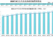 全国8月公共充电桩月增2.6万台,新建设施步伐加快