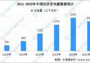 """2021年光伏平价上网时代将至 光伏产业或成""""黄金赛道"""""""