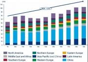 预计至2030年全球累计储能部署容量或将达741GWh