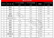 【数据】前五总出货达84.8GW,14家光伏企业组件出货量发布
