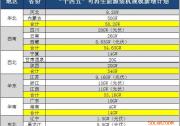 """15省""""十四五""""拟新增光伏发电装机规模达219GW"""